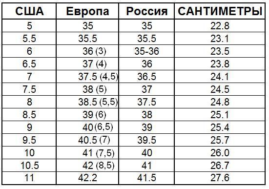 0c16eef4da129 Таблица соответствий европейских, американских, российских размеров ...